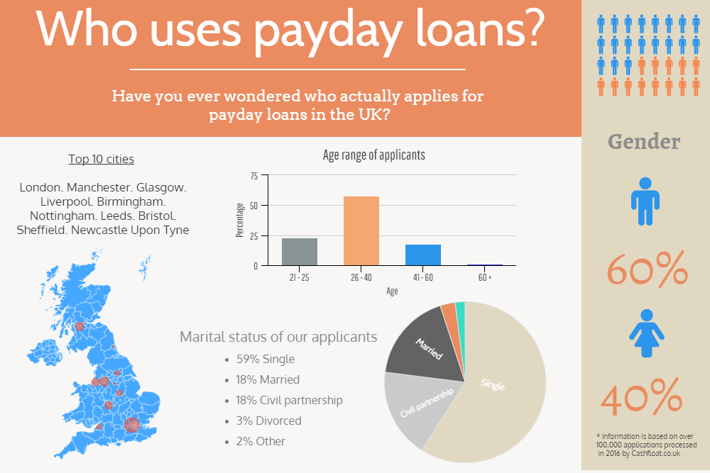 Payday Loans from a good direct lender - Cashfloat