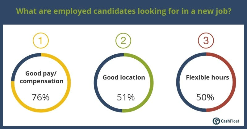 What are employed candidates looking for in a new job? - Cashfloat