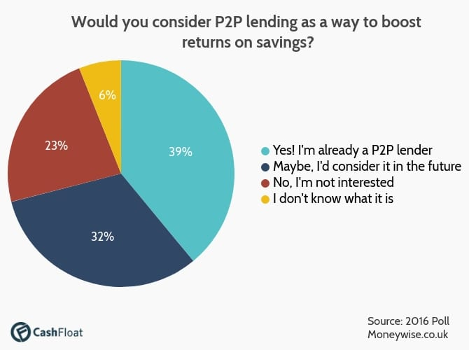 39% of people already invest in P2P lending