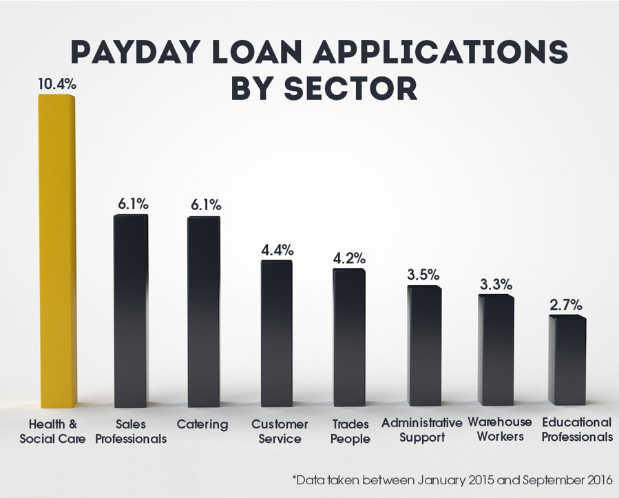 nurses payday loans