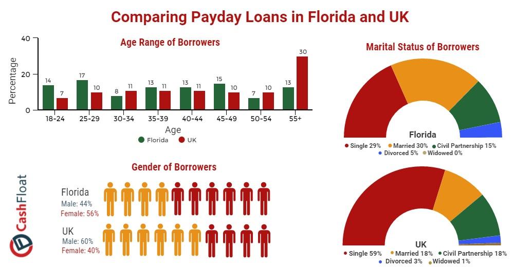 Omaha payday loans