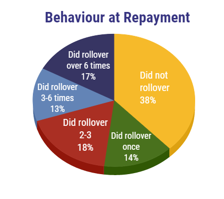 Cashfloat explore Repayment behaviour for payday loans in Lithuania.