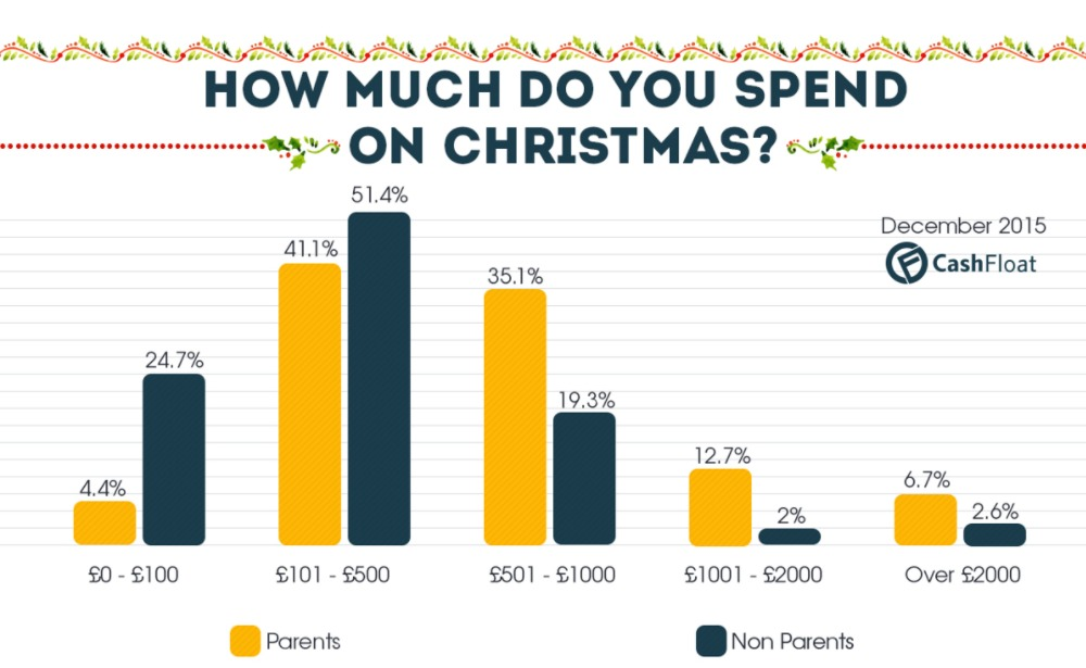 Cashfloat Christmas survey results