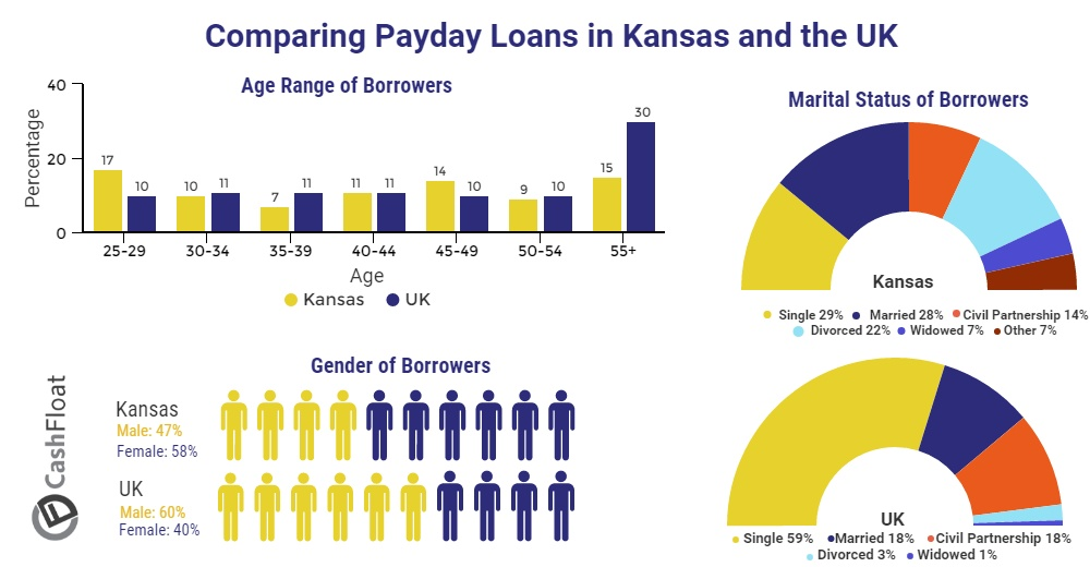Cashfloat compare consumers for payday loans in Kansas to consumers in the UK.