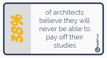 38% of architects believe they will never be able to pay off their studies.