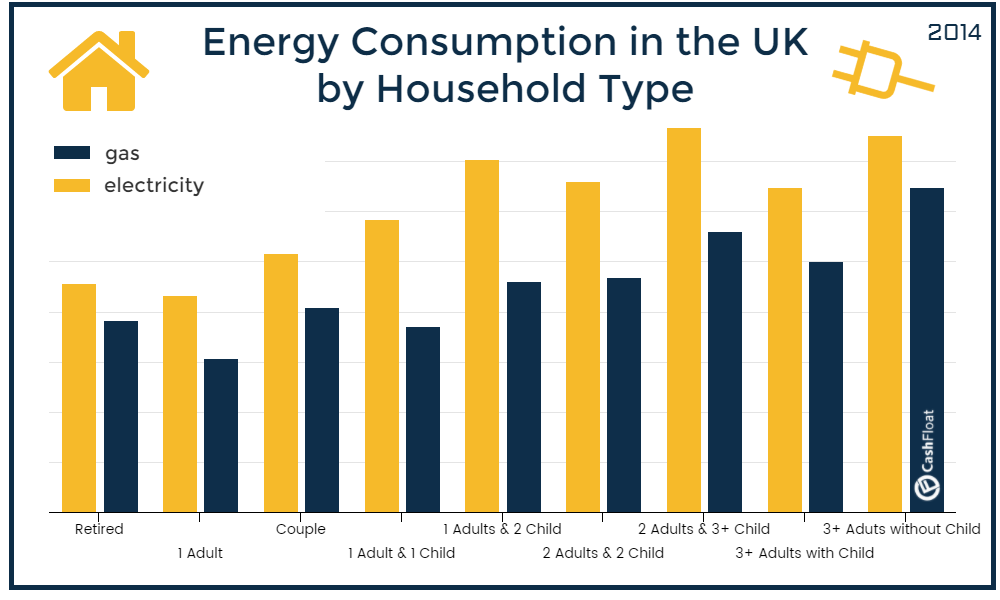 energy prices in the uk- cashfloat