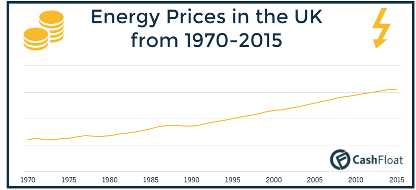 energy prices in the UK - cashfloat