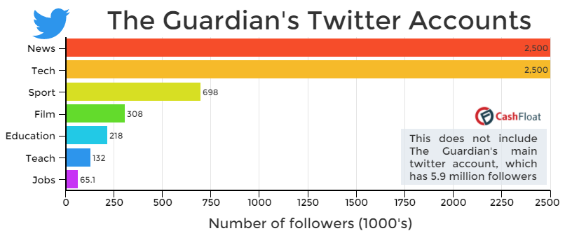 The Guardian's twitter accounts - social media usage, Cashfloat