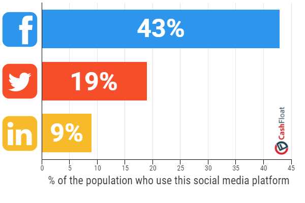 Social media usage chart by Cashfloat