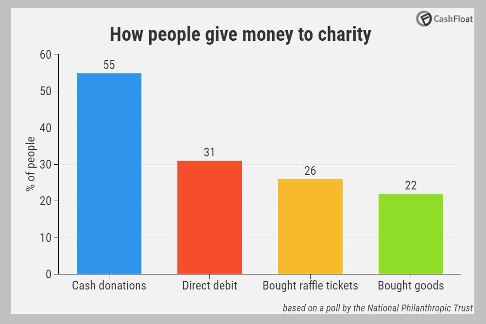 Fundraising ideas graph - Cashfloat