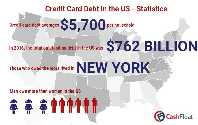 Credit card debt in america