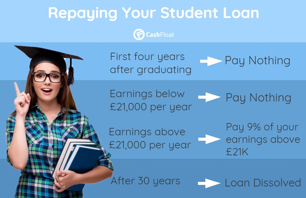 tuition fees - cashfloat