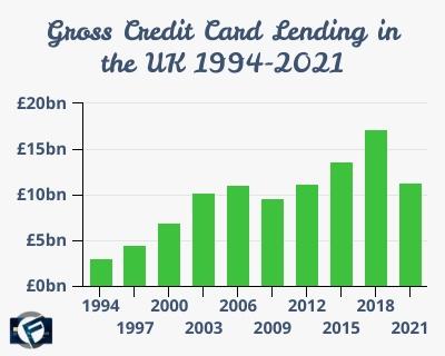 gross credit card lending uk 1994-2021- Cashfloat