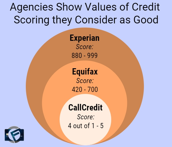 The Importance Of Your Credit Rating - Cashfloat