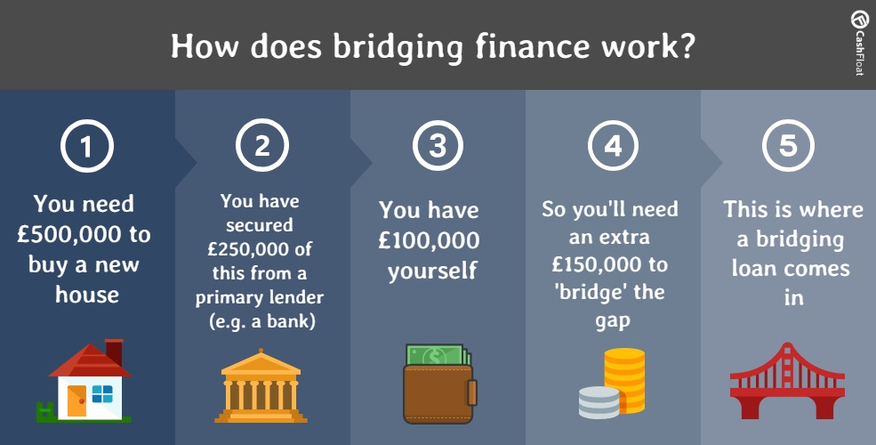 bridging loans - cashfloat