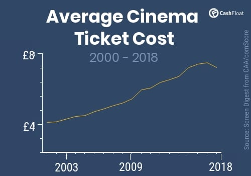 Average cinema ticket cost graph - Cashfloat
