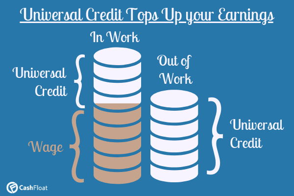 flawed universal credit tops up your earnings