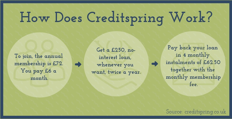 Which One Should I Choose, Creditspring Or a Payday Loan? cashfloat discusses