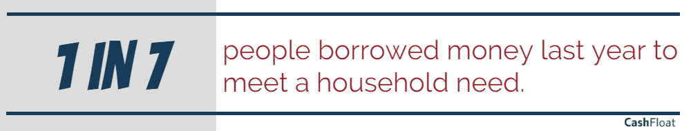 1 in 7 people borrowed money last year and would benefit from zero interest loans - cashfloat