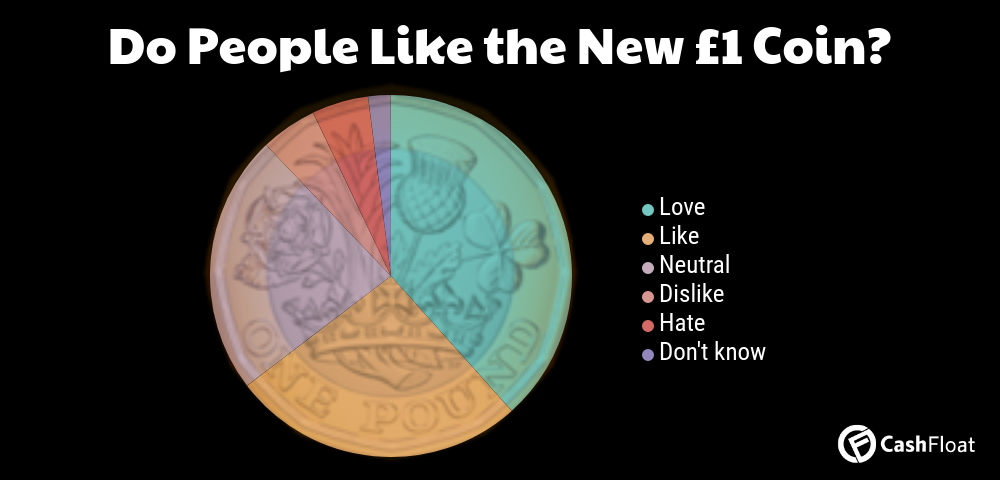 Do people like the new £1 coin? - Cashfloat explores