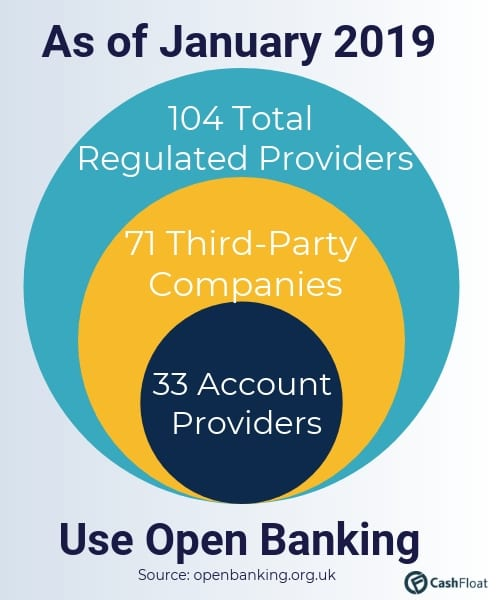 Cashfloat explores the number of companies involved in open banking