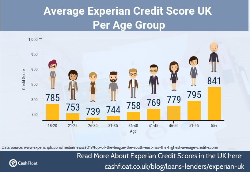 average UK credit score for 20 30 40 50 year olds- Cashfloat's Guide to Experian UK credit score