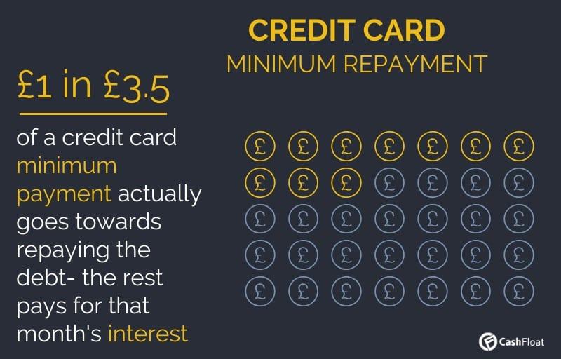 Credit card minimum repayment explained - Cashfloat