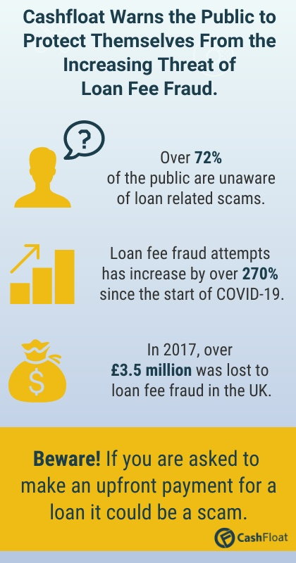 Cashfloat Warns the Public to Protect Themselves from the Increasing Threat of Loan Fee Fraud.