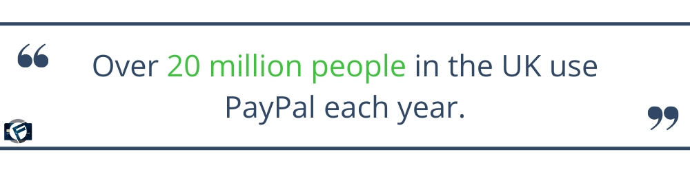 Over 20 million people in the UK use PayPal each year.
